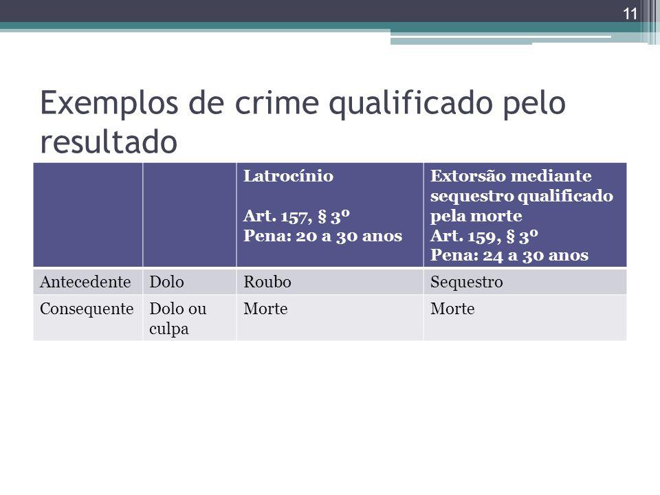 Exemplos de crime qualificado pelo resultado Latrocínio Art. 157, § 3º Pena: 20 a 30 anos Extorsão mediante sequestro qualificado pela morte Art. 159,