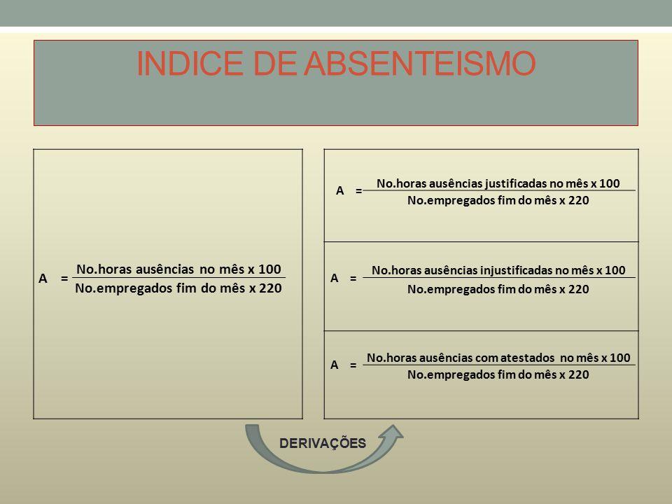 INDICE DE ABSENTEISMO A = No.horas ausências justificadas no mês x 100 No.empregados fim do mês x 220 A = No.horas ausências no mês x 100 A = No.horas