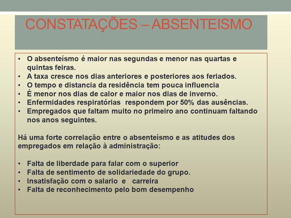CONSTATAÇÕES – ABSENTEISMO O absenteísmo é maior nas segundas e menor nas quartas e quintas feiras. A taxa cresce nos dias anteriores e posteriores ao