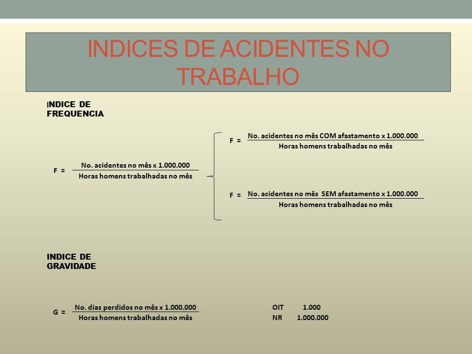 INDICES DE ACIDENTES NO TRABALHO I NDICE DE FREQUENCIA F = No. acidentes no mês COM afastamento x 1.000.000 Horas homens trabalhadas no mês F = No. ac