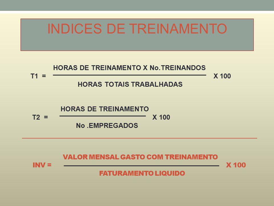 VALOR MENSAL GASTO COM TREINAMENTO INV = X 100 FATURAMENTO LIQUIDO INDICES DE TREINAMENTO HORAS DE TREINAMENTO X No.TREINANDOS T1 = X 100 HORAS TOTAIS TRABALHADAS HORAS DE TREINAMENTO T2 = X 100 No.EMPREGADOS