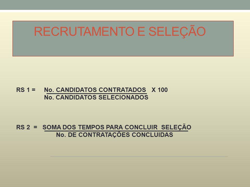 RECRUTAMENTO E SELEÇÃO RS 1 = No. CANDIDATOS CONTRATADOS X 100 No. CANDIDATOS SELECIONADOS RS 2 = SOMA DOS TEMPOS PARA CONCLUIR SELEÇÃO No. DE CONTRAT
