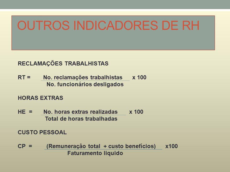 OUTROS INDICADORES DE RH RECLAMAÇÕES TRABALHISTAS RT = No. reclamações trabalhistas x 100 No. funcionários desligados HORAS EXTRAS HE = No. horas extr