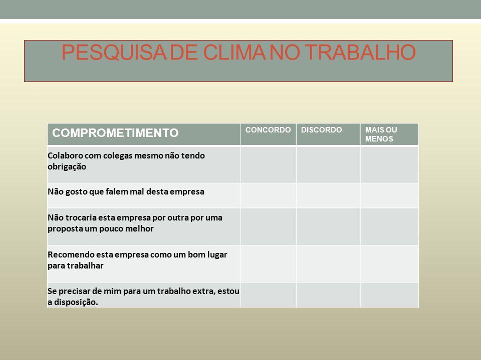 PESQUISA DE CLIMA NO TRABALHO COMPROMETIMENTO CONCORDODISCORDOMAIS OU MENOS Colaboro com colegas mesmo não tendo obrigação Não gosto que falem mal des