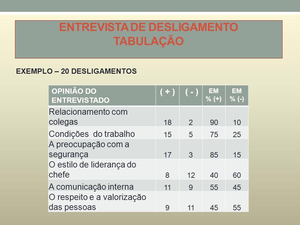 ENTREVISTA DE DESLIGAMENTO TABULAÇÃO OPINIÃO DO ENTREVISTADO ( + ) ( - ) EM % (+) EM % (-) Relacionamento com colegas 1829010 Condições do trabalho 15