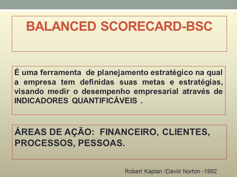 BALANCED SCORECARD-BSC É uma ferramenta de planejamento estratégico na qual a empresa tem definidas suas metas e estratégias, visando medir o desempenho empresarial através de INDICADORES QUANTIFICÁVEIS.