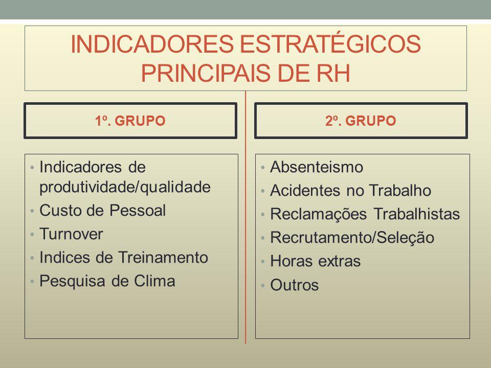 INDICADORES ESTRATÉGICOS PRINCIPAIS DE RH 1º. GRUPO Indicadores de produtividade/qualidade Custo de Pessoal Turnover Indices de Treinamento Pesquisa d