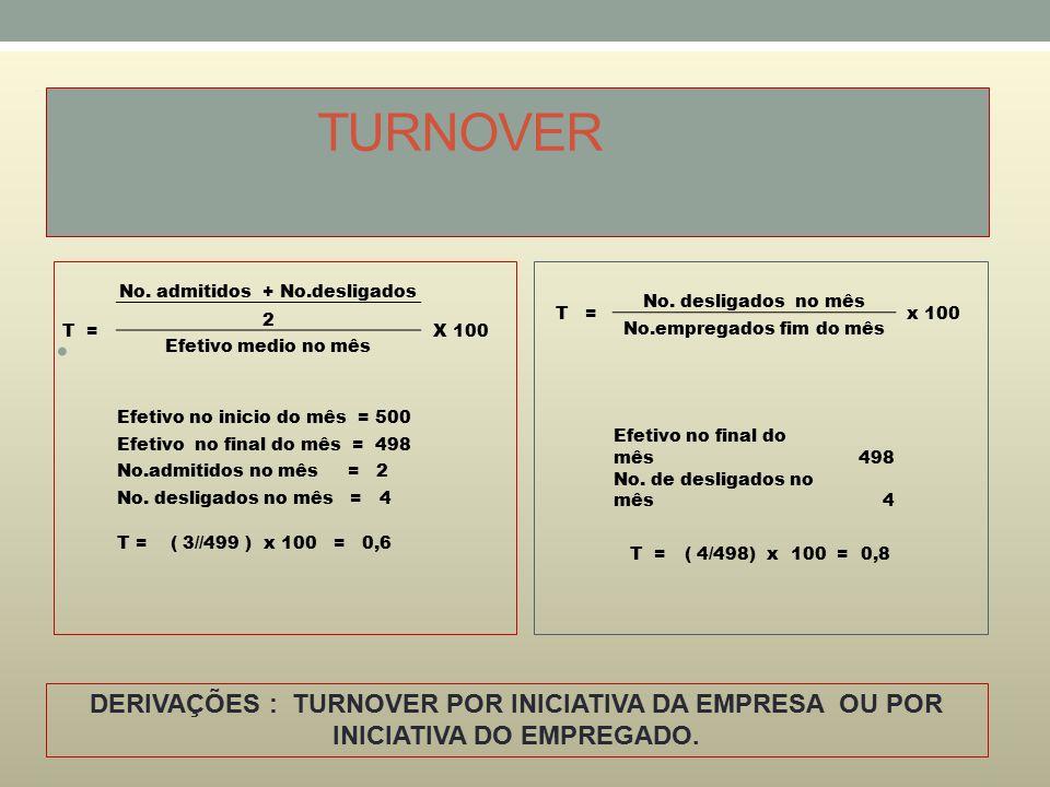 TURNOVER T = No. desligados no mês x 100 No.empregados fim do mês Efetivo no final do mês498 No. de desligados no mês4 T =( 4/498) x 100 = 0,8 No. adm