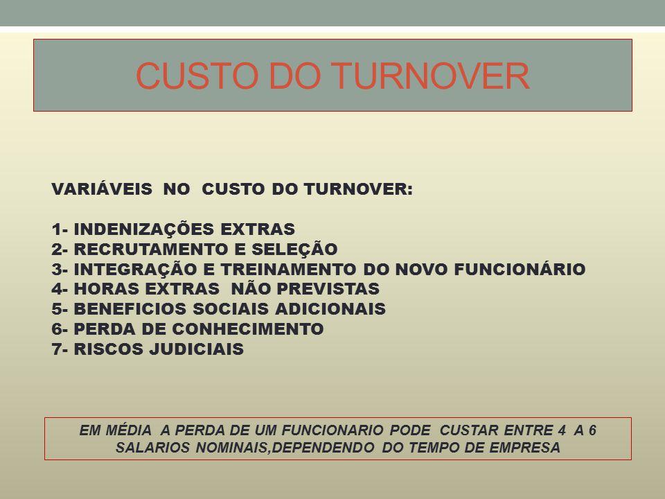 CUSTO DO TURNOVER VARIÁVEIS NO CUSTO DO TURNOVER: 1- INDENIZAÇÕES EXTRAS 2- RECRUTAMENTO E SELEÇÃO 3- INTEGRAÇÃO E TREINAMENTO DO NOVO FUNCIONÁRIO 4- HORAS EXTRAS NÃO PREVISTAS 5- BENEFICIOS SOCIAIS ADICIONAIS 6- PERDA DE CONHECIMENTO 7- RISCOS JUDICIAIS EM MÉDIA A PERDA DE UM FUNCIONARIO PODE CUSTAR ENTRE 4 A 6 SALARIOS NOMINAIS,DEPENDENDO DO TEMPO DE EMPRESA