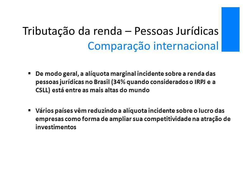 Tributação da renda – Pessoas Jurídicas Comparação internacional  De modo geral, a alíquota marginal incidente sobre a renda das pessoas jurídicas no