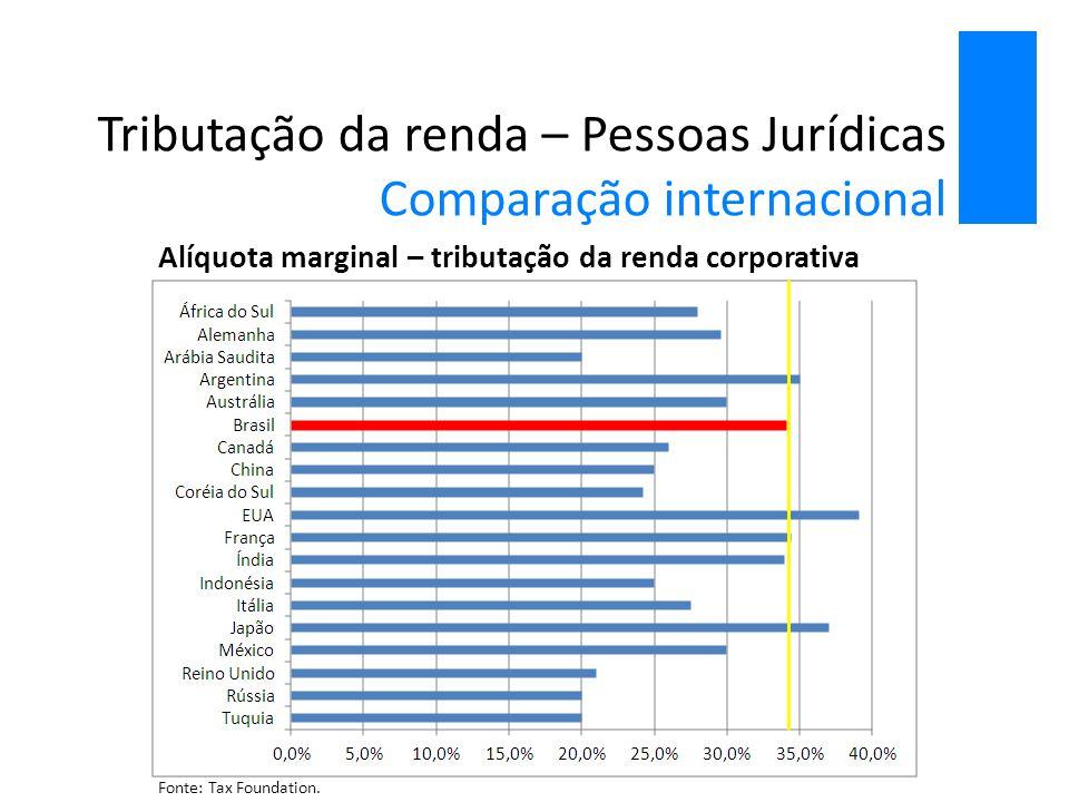 Tributação da renda – Pessoas Jurídicas Comparação internacional Alíquota marginal – tributação da renda corporativa Fonte: Tax Foundation.