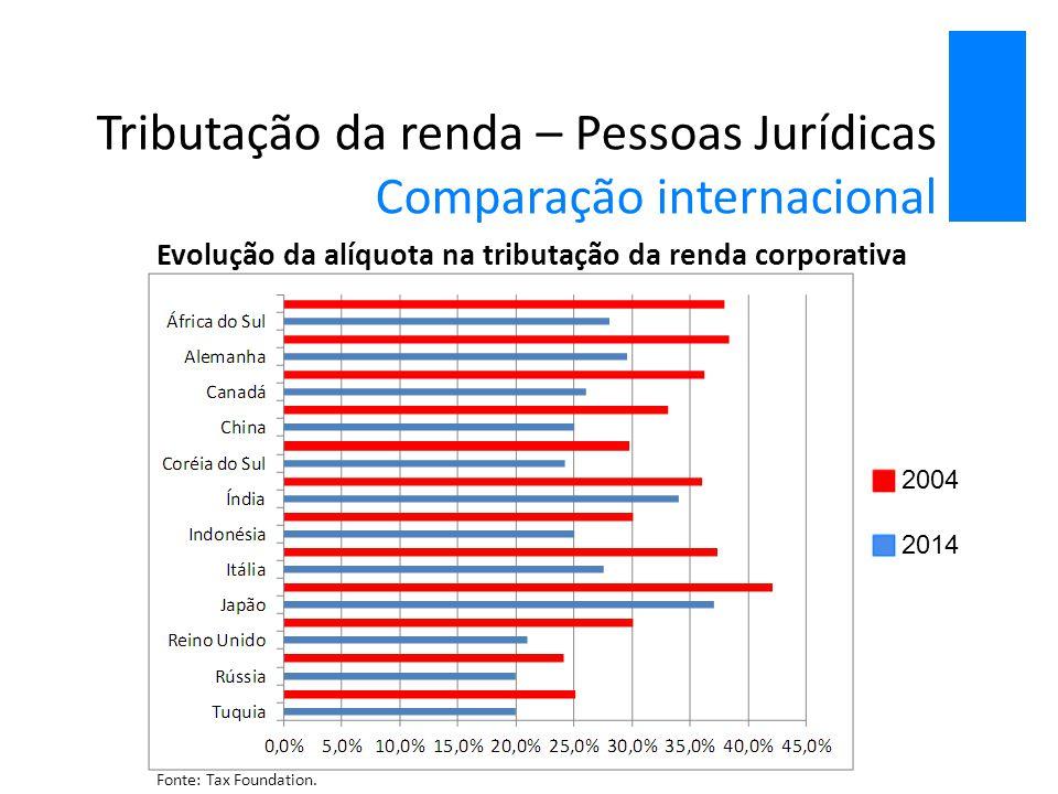 Tributação da renda – Pessoas Jurídicas Comparação internacional Evolução da alíquota na tributação da renda corporativa Fonte: Tax Foundation. 2004 2