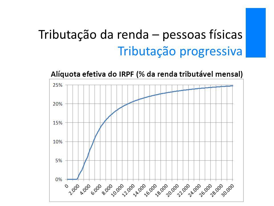 Tributação da renda – pessoas físicas Tributação progressiva Alíquota efetiva do IRPF (% da renda tributável mensal)