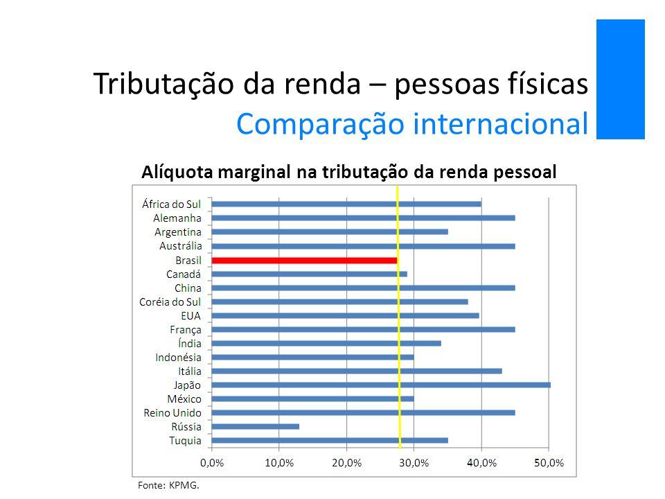 Tributação da renda – pessoas físicas Comparação internacional Alíquota marginal na tributação da renda pessoal Fonte: KPMG.