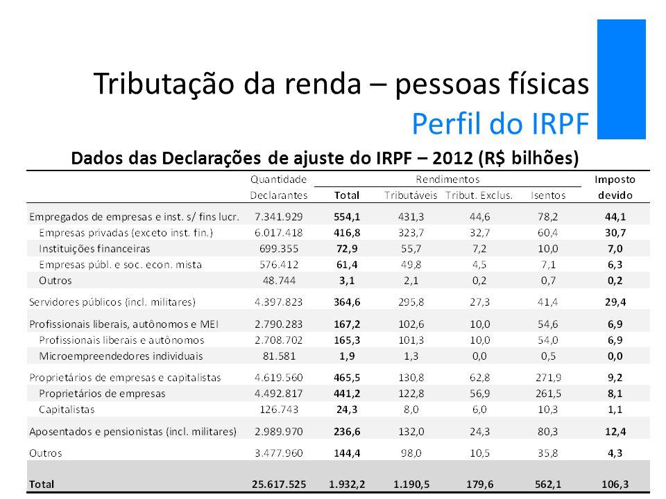 Tributação da renda – pessoas físicas Perfil do IRPF Dados das Declarações de ajuste do IRPF – 2012 (R$ bilhões)