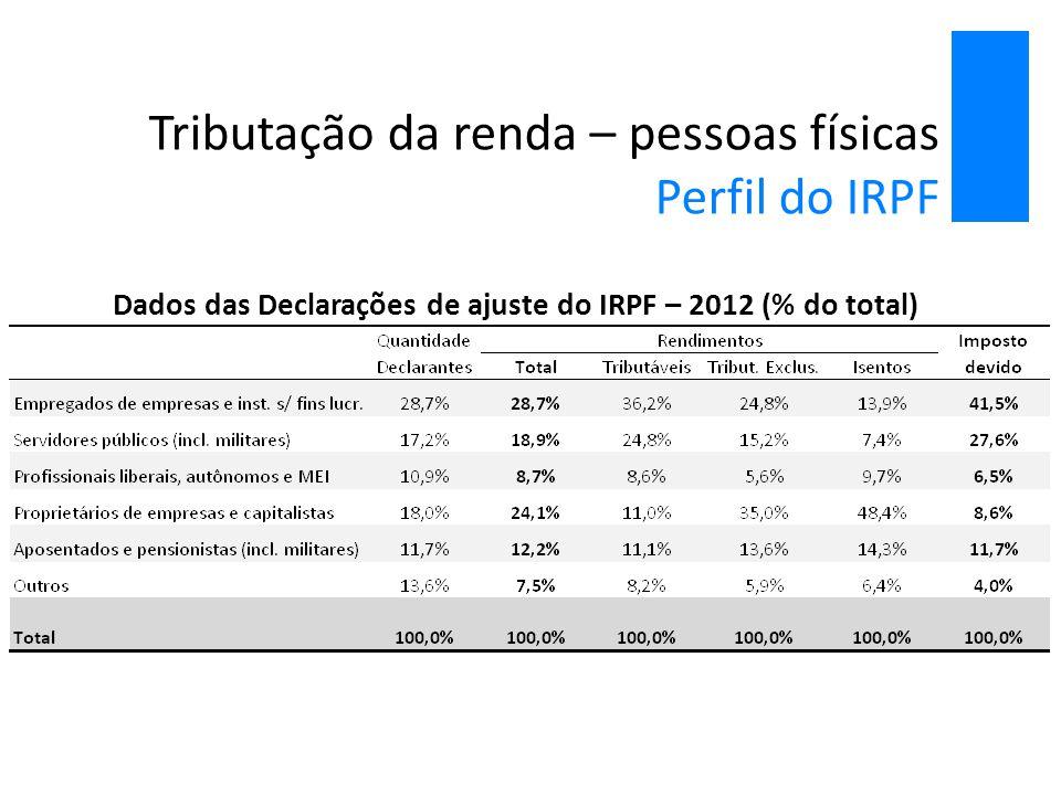 Tributação da renda – pessoas físicas Perfil do IRPF Dados das Declarações de ajuste do IRPF – 2012 (% do total)