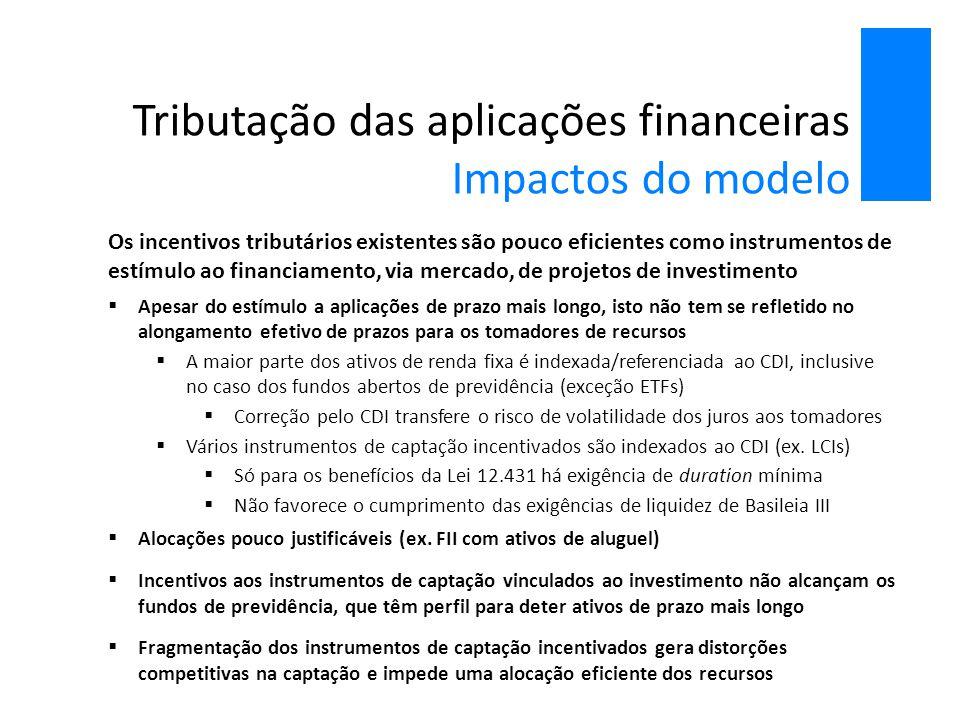 Tributação das aplicações financeiras Impactos do modelo Os incentivos tributários existentes são pouco eficientes como instrumentos de estímulo ao fi