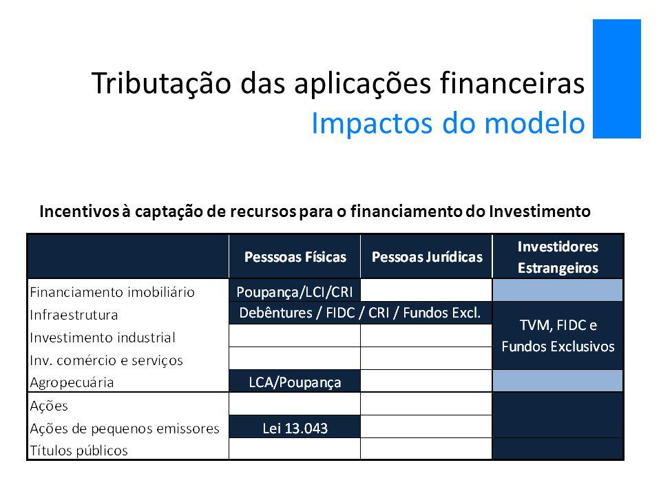 Tributação das aplicações financeiras Impactos do modelo Incentivos à captação de recursos para o financiamento do Investimento