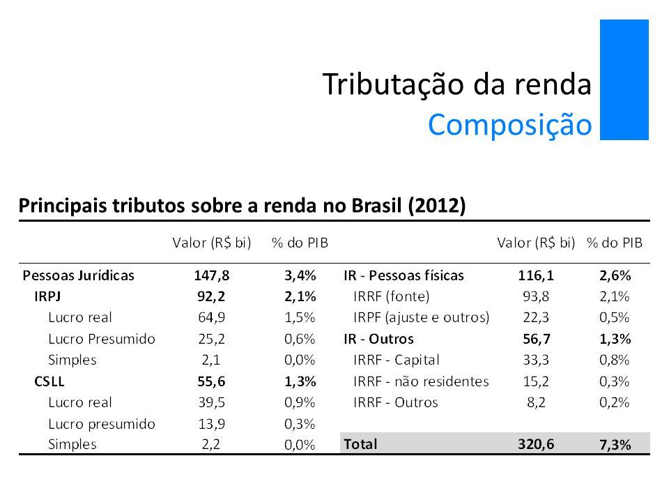 Tributação da renda Composição Principais tributos sobre a renda no Brasil (2012)