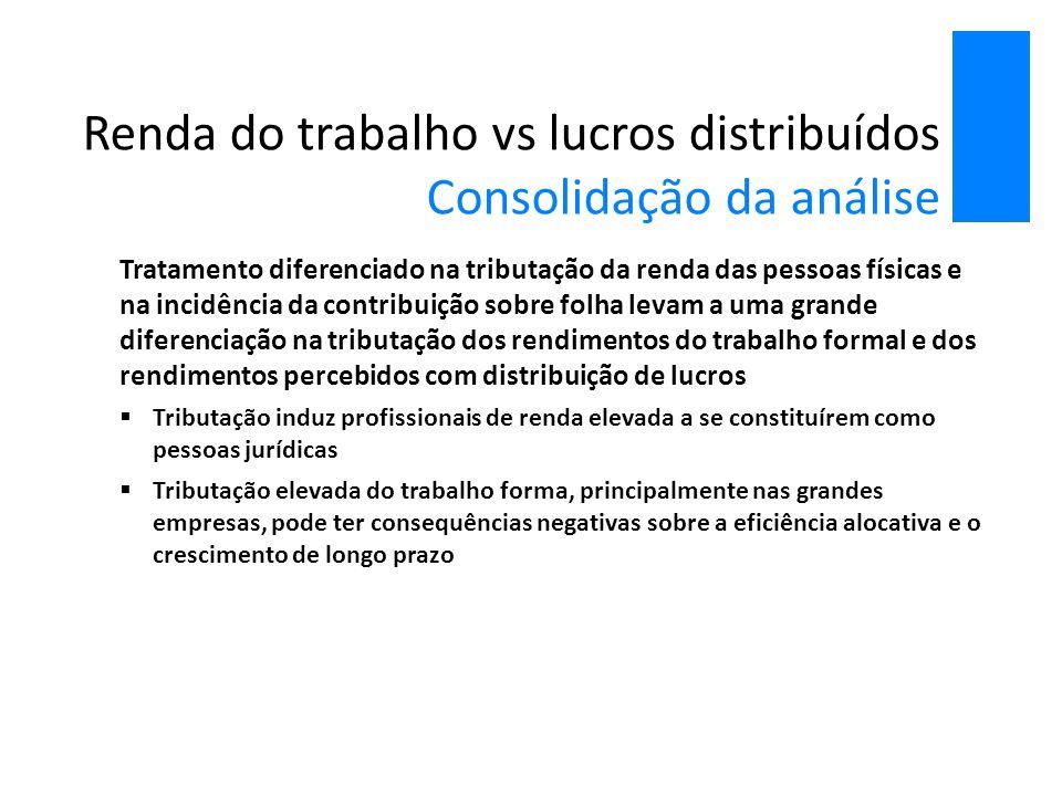 Renda do trabalho vs lucros distribuídos Consolidação da análise Tratamento diferenciado na tributação da renda das pessoas físicas e na incidência da