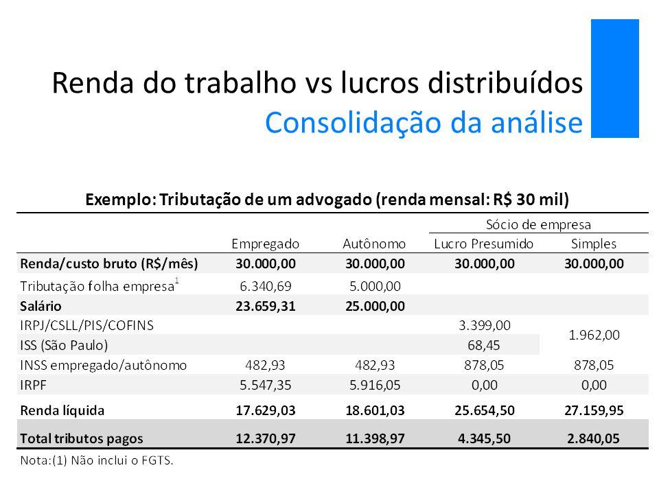 Renda do trabalho vs lucros distribuídos Consolidação da análise Exemplo: Tributação de um advogado (renda mensal: R$ 30 mil)