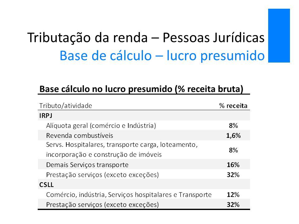 Tributação da renda – pessoas físicas Tributação progressiva A Tributação brasileira da renda das pessoas físicas, a exemplo da verificada na maior parte dos países, é progressiva em função da renda  Em comparação a outros países, a alíquota marginal mais elevada do IRPF no Brasil é relativamente baixa  Parte importante da renda (com destaque à oriunda da distribuição de lucros) não está sujeita à incidência da alíquota progressiva no IRPF Tabela progressiva do IRPF (2014)