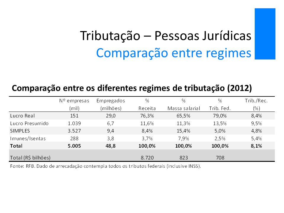 Tributação – Pessoas Jurídicas Comparação entre regimes Comparação entre os diferentes regimes de tributação (2012)