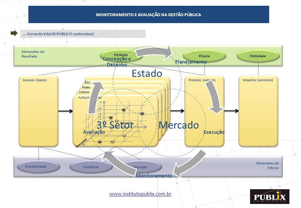 www.institutopublix.com.br10 Dimensões do Resultado Impactos (outcomes) Produtos (outputs) Insumos (inputs) Excelência Execução Economicidade Eficácia