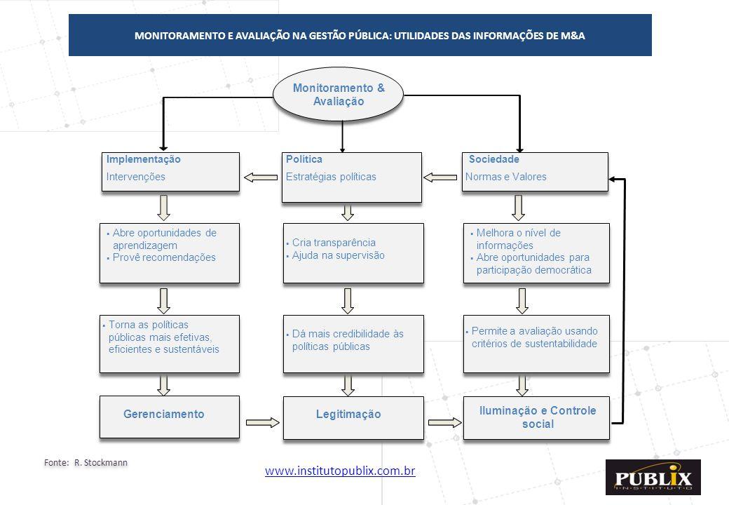 www.institutopublix.com.br18 Monitoramento & Avaliação Implementação Intervenções Política Estratégias políticas Sociedade Normas e Valores  Abre opo