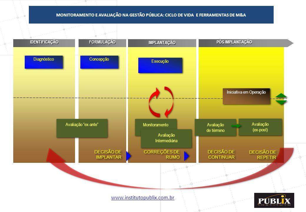 www.institutopublix.com.br19IDENTIFICAÇÃOFORMULAÇÃOIMPLANTAÇÃO PÓS IMPLANTAÇÃO DECISÃO DE IMPLANTAR CORREÇÕES DE RUMO Concepção Avaliação de término A