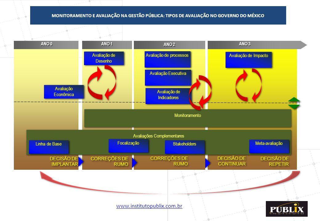 www.institutopublix.com.br20 ANO 0 ANO 0 ANO 1 ANO 2 ANO 3 DECISÃO DE IMPLANTAR CORREÇÕES DE RUMO Avaliação de Desenho Monitoramento Avaliação de proc