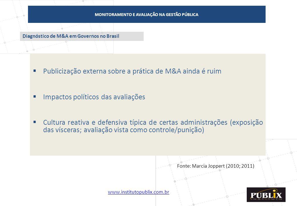 www.institutopublix.com.br24 MONITORAMENTO E AVALIAÇÃO NA GESTÃO PÚBLICA  Publicização externa sobre a prática de M&A ainda é ruim  Impactos polític