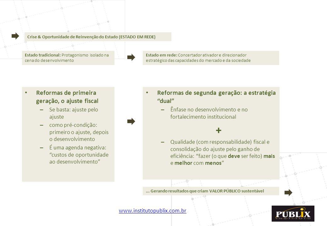 www.institutopublix.com.br4 Crise & Oportunidade de Reinvenção do Estado (ESTADO EM REDE) Estado tradicional: Protagonismo isolado na cena do desenvol