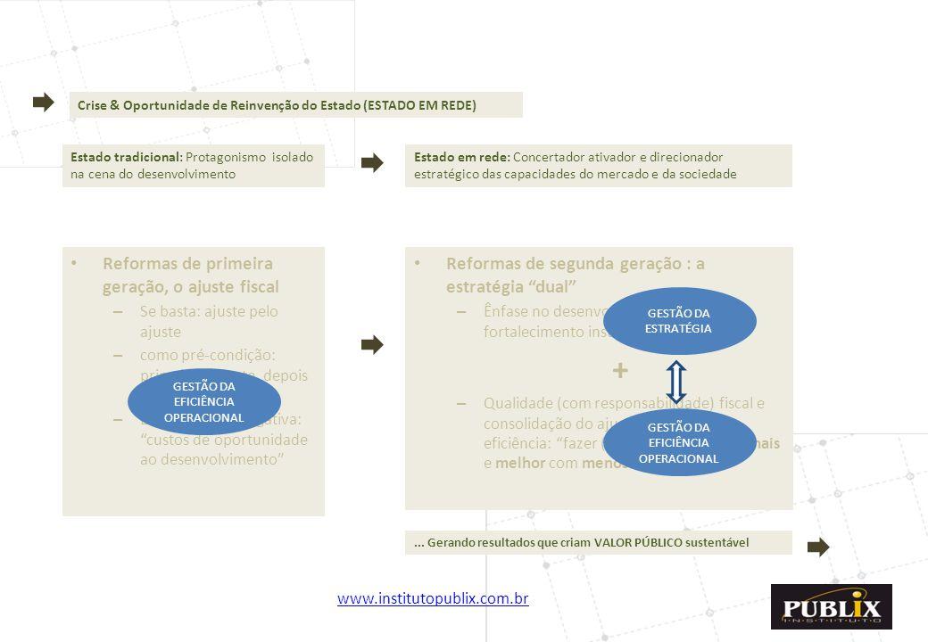 www.institutopublix.com.br5 Crise & Oportunidade de Reinvenção do Estado (ESTADO EM REDE) Estado tradicional: Protagonismo isolado na cena do desenvol