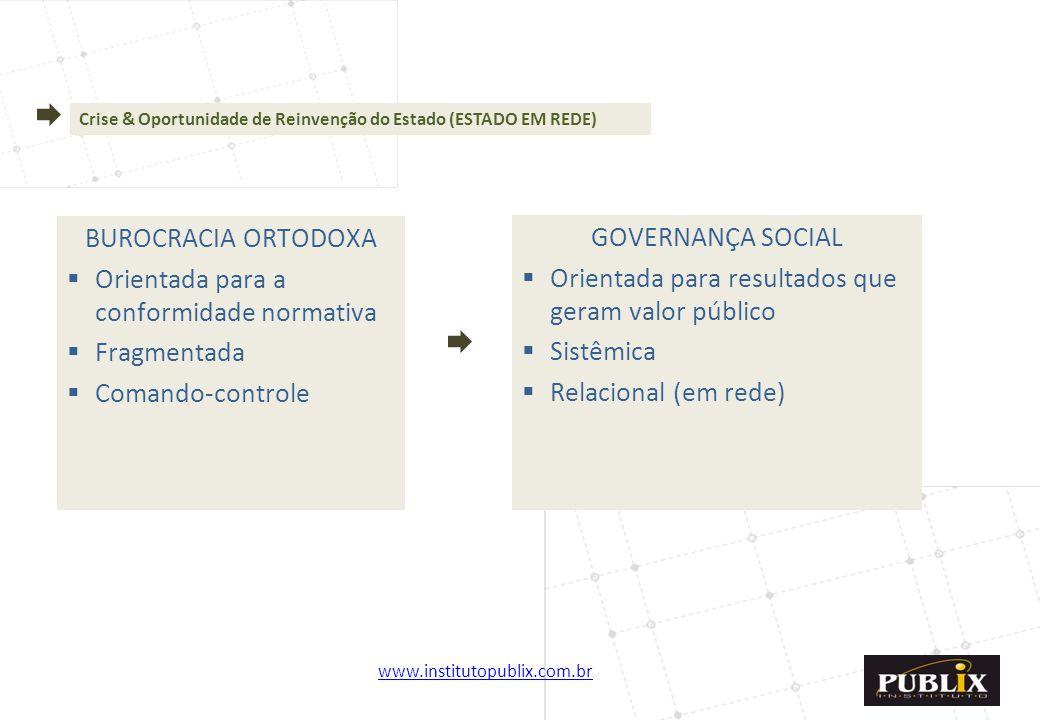 www.institutopublix.com.br6 Crise & Oportunidade de Reinvenção do Estado (ESTADO EM REDE) BUROCRACIA ORTODOXA  Orientada para a conformidade normativ