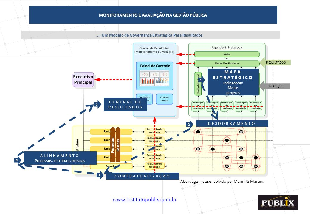 www.institutopublix.com.br8... Um Modelo de Governança Estratégica Para Resultados ProcessosPessoas DESDOBRAMENTO CONTRATUALIZAÇÃO ALINHAMENTO Process