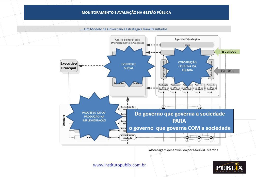 www.institutopublix.com.br9... Um Modelo de Governança Estratégica Para Resultados ProcessosPessoas MONITORAMENTO E AVALIAÇÃO NA GESTÃO PÚBLICA RESULT