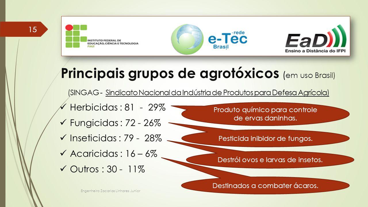 Engenheiro Zacarias Linhares Junior 15 Principais grupos de agrotóxicos ( em uso Brasil) (SINGAG - Sindicato Nacional da Indústria de Produtos para Defesa Agrícola) Herbicidas : 81 - 29% Fungicidas : 72 - 26% Inseticidas : 79 - 28% Acaricidas : 16 – 6% Outros : 30 - 11% Produto químico para controle de ervas daninhas.
