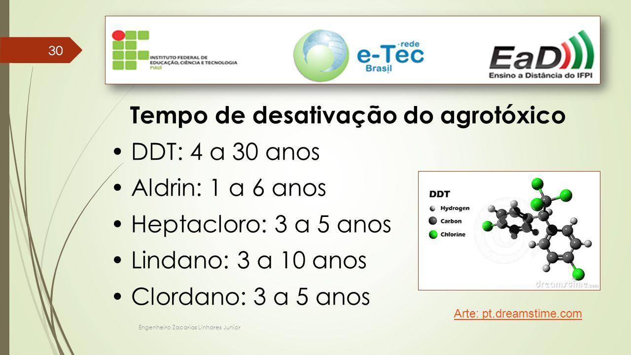 Engenheiro Zacarias Linhares Junior 30 Tempo de desativação do agrotóxico DDT: 4 a 30 anos Aldrin: 1 a 6 anos Heptacloro: 3 a 5 anos Lindano: 3 a 10 a