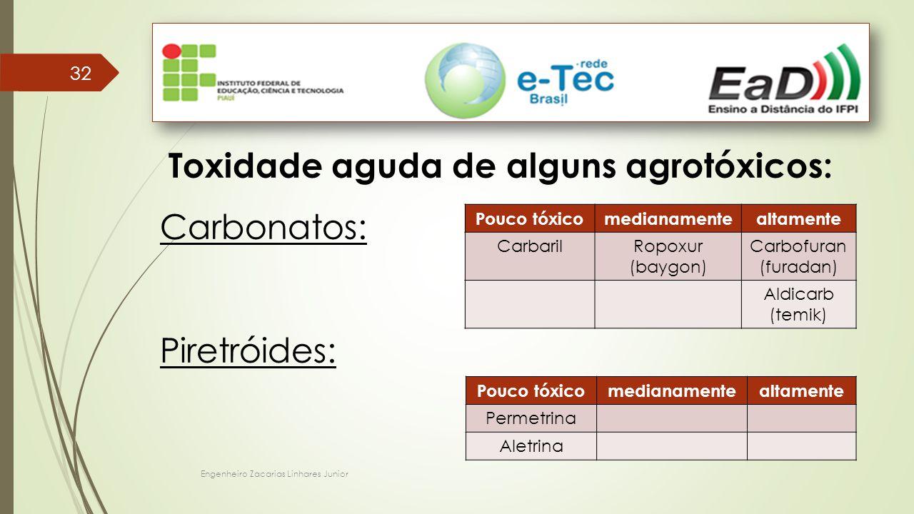 Engenheiro Zacarias Linhares Junior 32 Toxidade aguda de alguns agrotóxicos: Carbonatos: Piretróides: Pouco tóxicomedianamentealtamente CarbarilRopoxur (baygon) Carbofuran (furadan) Aldicarb (temik) Pouco tóxicomedianamentealtamente Permetrina Aletrina