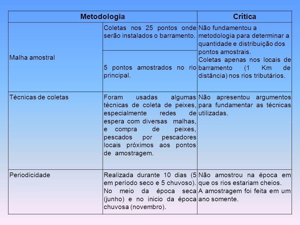 MetodologiaCrítica Malha amostral Coletas nos 25 pontos onde serão instalados o barramento. Não fundamentou a metodologia para determinar a quantidade