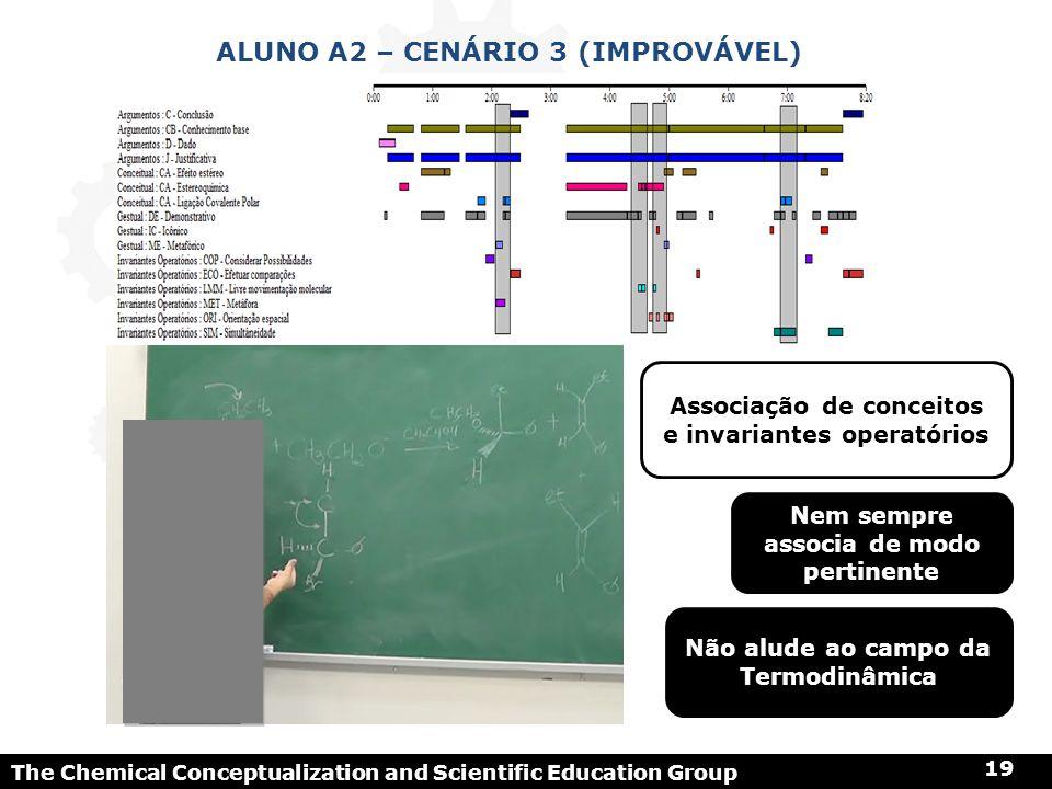 The Chemical Conceptualization and Scientific Education Group 19 ALUNO A2 – CENÁRIO 3 (IMPROVÁVEL) Associação de conceitos e invariantes operatórios N