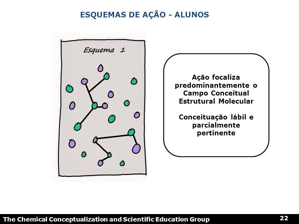 The Chemical Conceptualization and Scientific Education Group 22 ESQUEMAS DE AÇÃO - ALUNOS Ação focaliza predominantemente o Campo Conceitual Estrutur