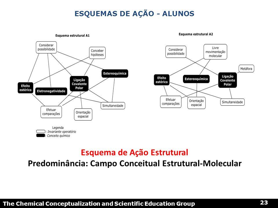 The Chemical Conceptualization and Scientific Education Group 23 ESQUEMAS DE AÇÃO - ALUNOS Esquema de Ação Estrutural Predominância: Campo Conceitual