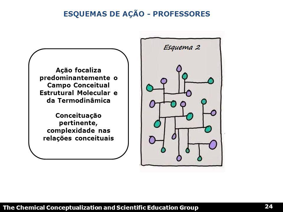 The Chemical Conceptualization and Scientific Education Group 24 ESQUEMAS DE AÇÃO - PROFESSORES Ação focaliza predominantemente o Campo Conceitual Est
