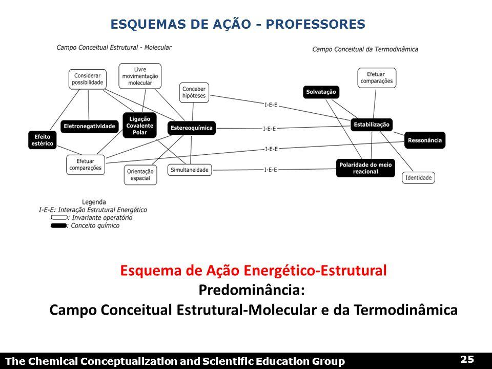 The Chemical Conceptualization and Scientific Education Group 25 ESQUEMAS DE AÇÃO - PROFESSORES Esquema de Ação Energético-Estrutural Predominância: C