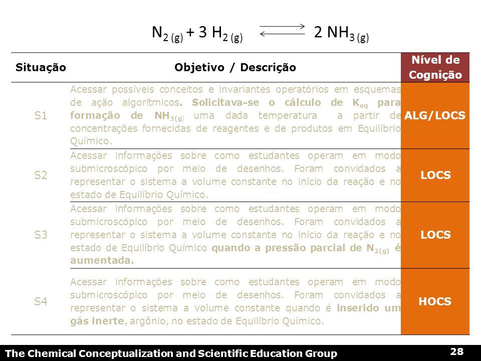 SituaçãoObjetivo / Descrição Nível de Cognição S1 Acessar possíveis conceitos e invariantes operatórios em esquemas de ação algorítmicos. Solicitava-s