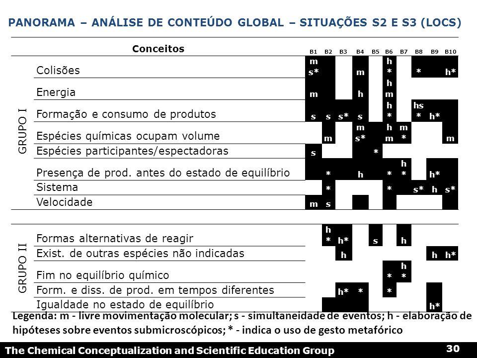 The Chemical Conceptualization and Scientific Education Group 30 PANORAMA – ANÁLISE DE CONTEÚDO GLOBAL – SITUAÇÕES S2 E S3 (LOCS) Conceitos B1B2B3B4B5