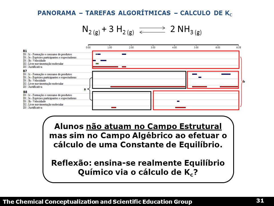 The Chemical Conceptualization and Scientific Education Group 31 PANORAMA – TAREFAS ALGORÍTMICAS – CALCULO DE K C N 2 (g) + 3 H 2 (g) 2 NH 3 (g) Aluno
