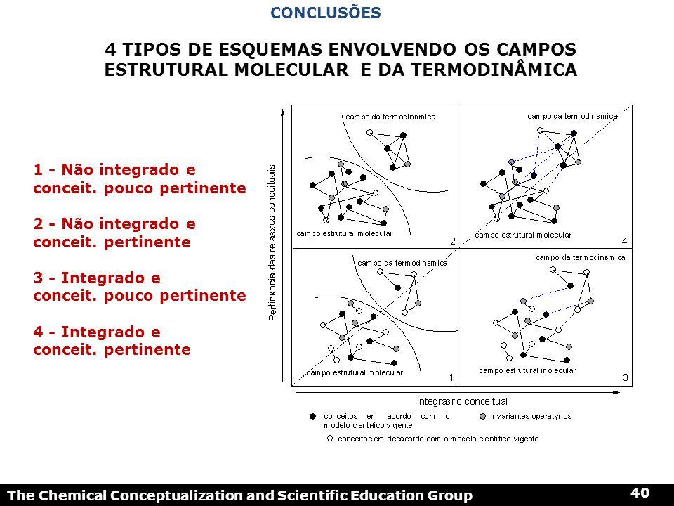 The Chemical Conceptualization and Scientific Education Group 40 1 - Não integrado e conceit. pouco pertinente 2 - Não integrado e conceit. pertinente
